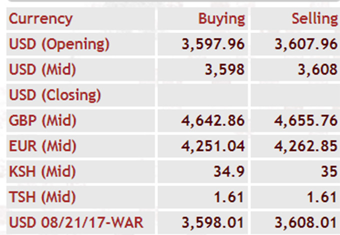 Latest Forex Rates In Kampala