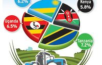 EAC budgets not honouring Maputo declaration on agriculture