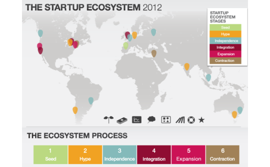 the-startup-ecosystem-report-2012