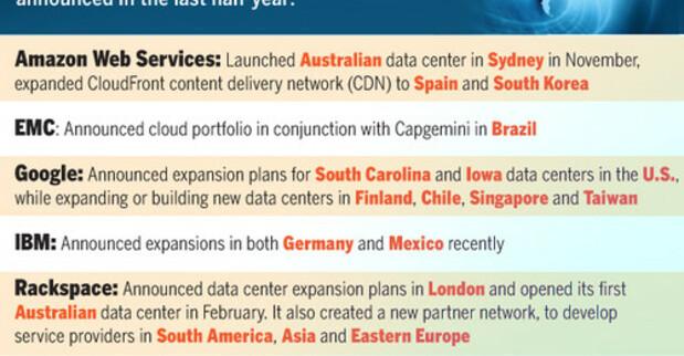 The cloud goes global: Amazon, Google, Rackspace, Microsoft