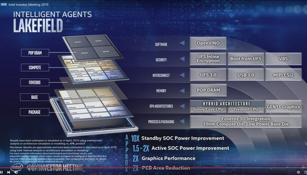 Intel takes the chiplet concept to the next level with co-EMIB, ODI connections