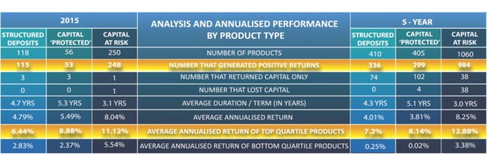 structured products by type