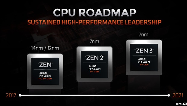 AMD will use the AM4 socket through its 'Zen 3' CPUs, but it will drop older chipset support