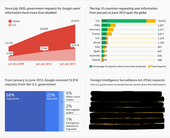 googletransparencyreport2013infographic100068380orig500