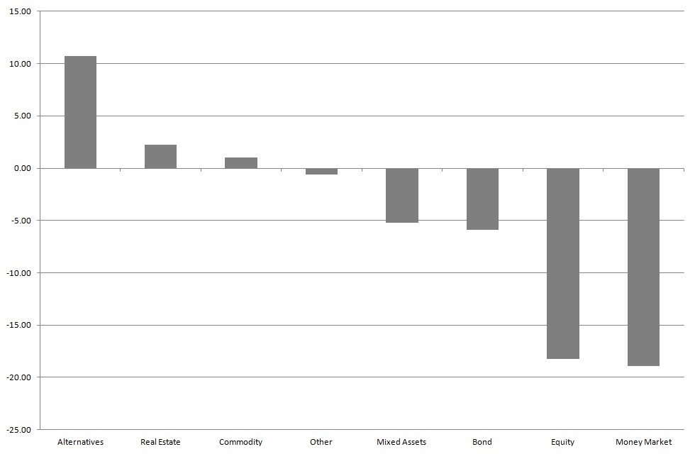 16-05-02 Graph 3 - Flows by Asset Type YtD
