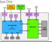 xboxonesystemdiagram100051500medium500