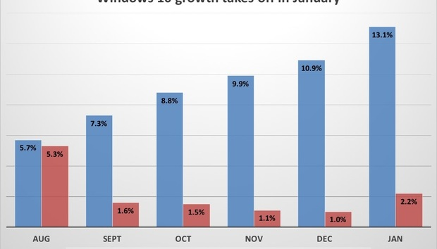 windows10growthchartjanuary100642517orig
