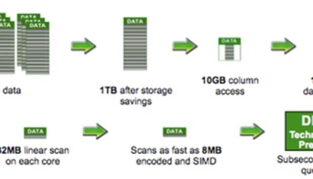 IBM remolds DB2 10 5 as a Hadoop killer | IDG Connect