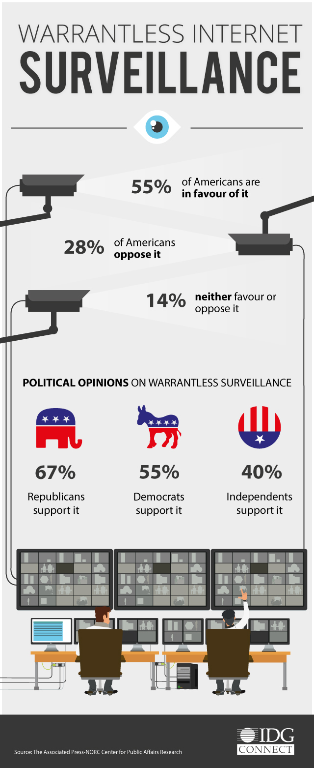 09-03-16-most-americans-are-ok-with-warrantless-online-surveillance