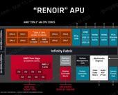 Ryzen 4000 CPUs explained: How AMD optimized Zen 2 for laptops