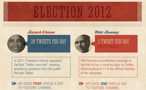 second-social-media-election-2012-infographic