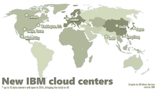 ibmcloud20centers500