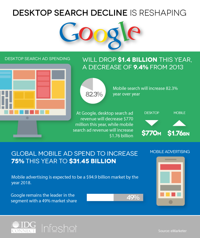 desktop-search-decline-reshaping-google