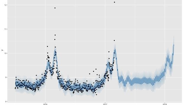 sampleforecast100711128orig
