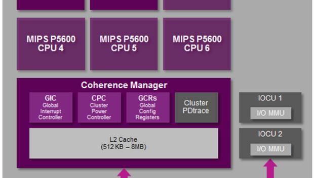 mipsp5600coherentmulticoresystemcms500
