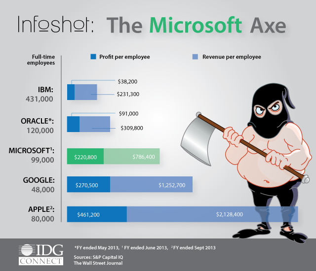 31-07-14-the-microsoft-axe