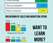 infographic1salesandmarketingspend500