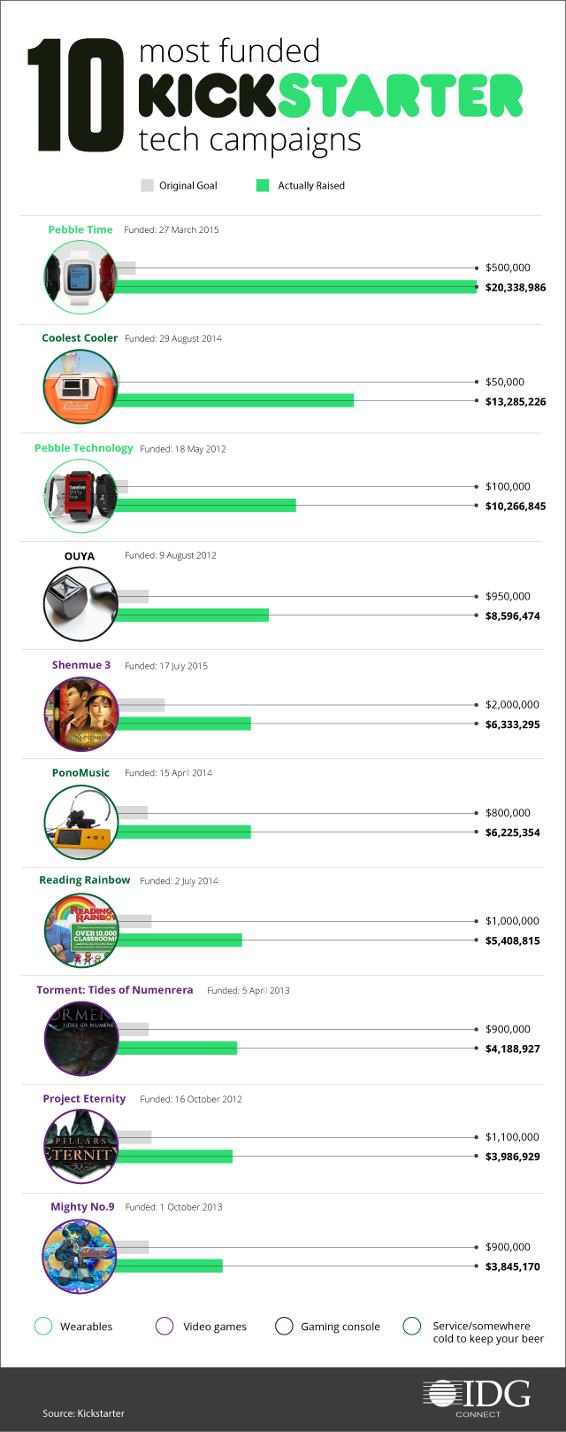 04-05-16-10-most-funded-kickstarter-tech-campaigns