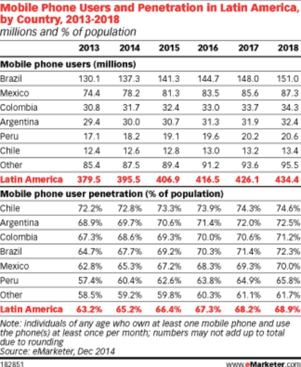 latam-mobile-usage