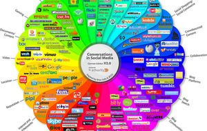 social-media-wheel