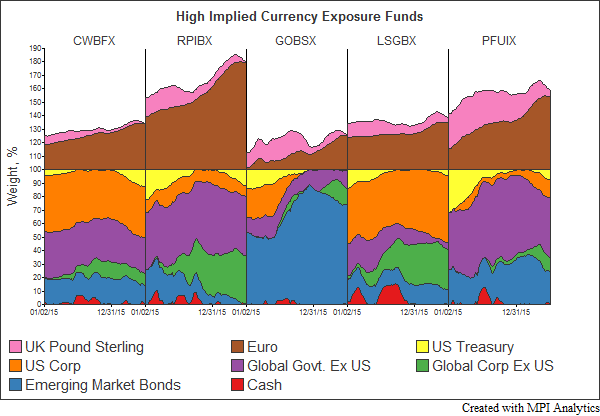 CurrencyExposures