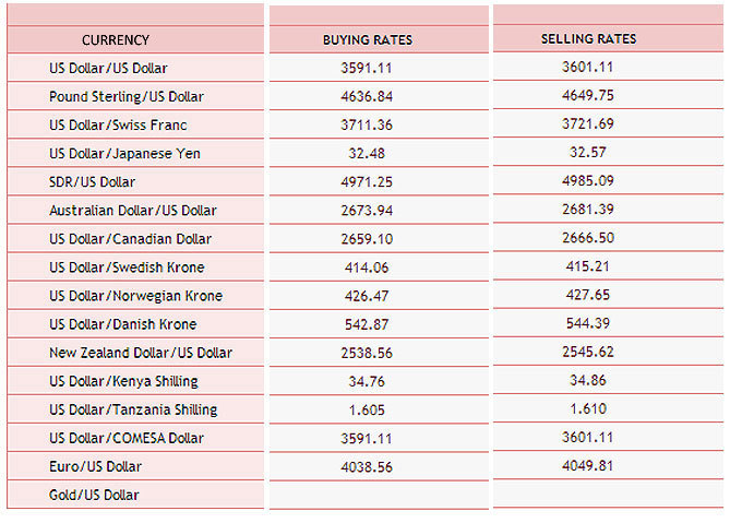 Major Foreign Exchange Rates