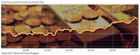 Gold Price over six months