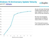 windows10auvelocity100714613orig