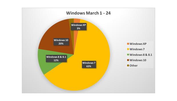 windowsmarch2016v2100652575orig
