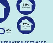 infographic3salesandmarketingsoftware500