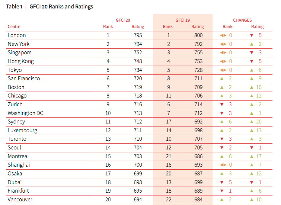 global financial centres top 20