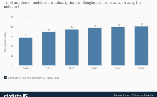 1-218613-mobile-data-subscriptions-in-bangladesh-since-2010