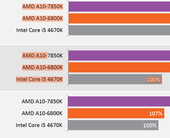 amdkaveribenchmarks100225448orig500