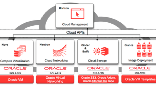 oracleopenstackgraphic500