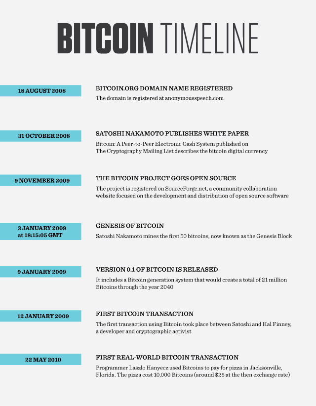 bitcoin-timeline