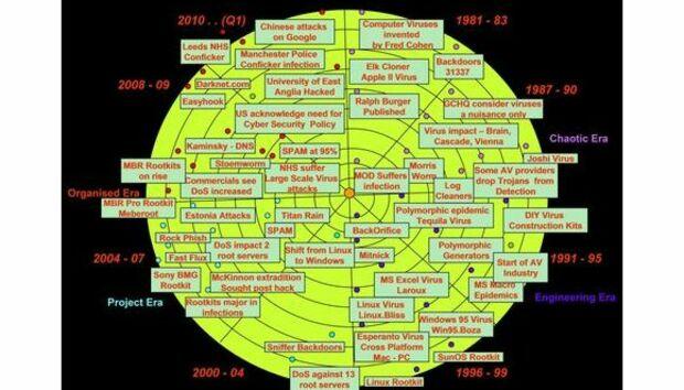 cyberattacks-580x358
