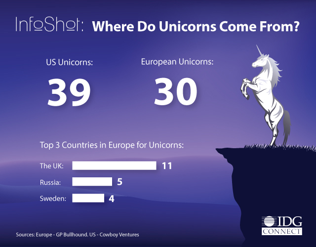 where-do-the-unicorns-come-from