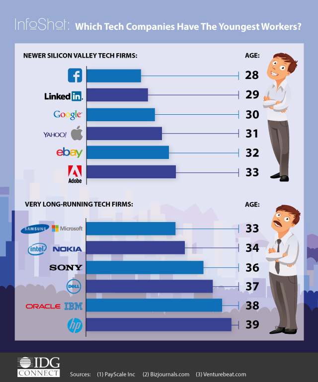 05-02-2015-which-tech-companies-have-the-youngest-workers