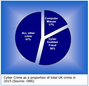 nca-cyber-crime