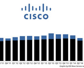 ciscoearnings500