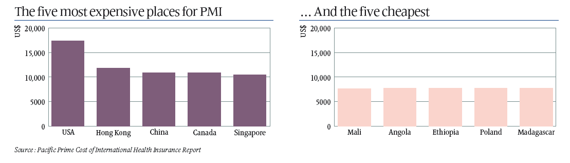 ipmi-2016-five-most-expensive-and-cheapest-countries