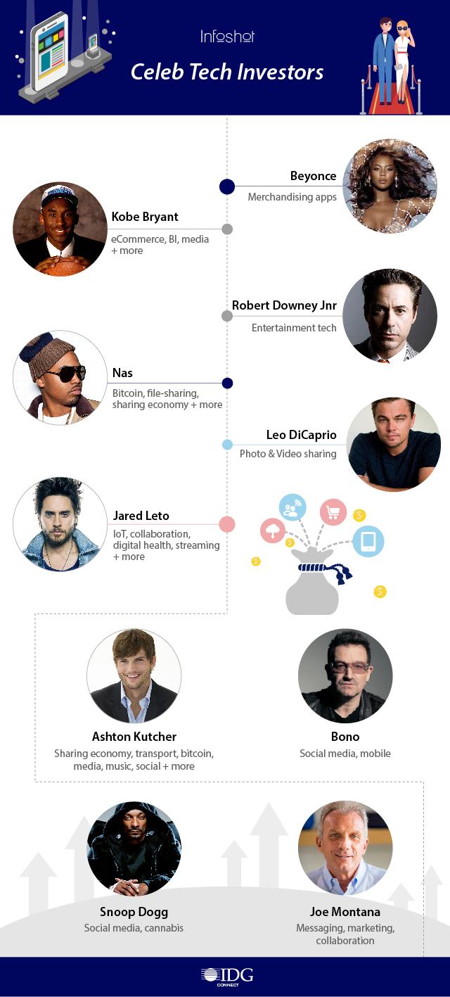 23-01-17-celeb-tech-investors